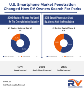 Smartphones changed how people search for RV parks and resorts